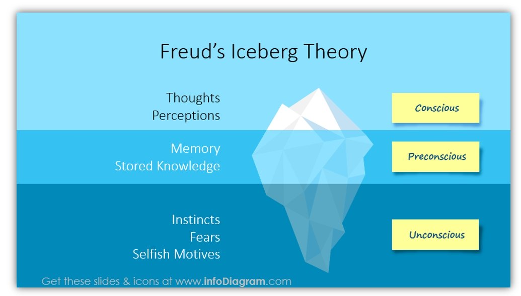 Illustration of Freud's Iceberg Theory of conscious, subconscious and unconscious shows the bigger, deeper causes of common relationship problems
